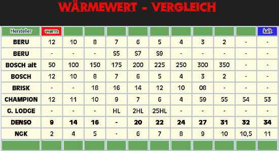 Bosch Zündkerzen Tabelle Alt Neu
